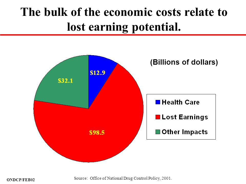 ONDCP/FEB02 The bulk of the economic costs relate to lost earning potential. (Billions of dollars) Source: Office of National Drug Control Policy, 200