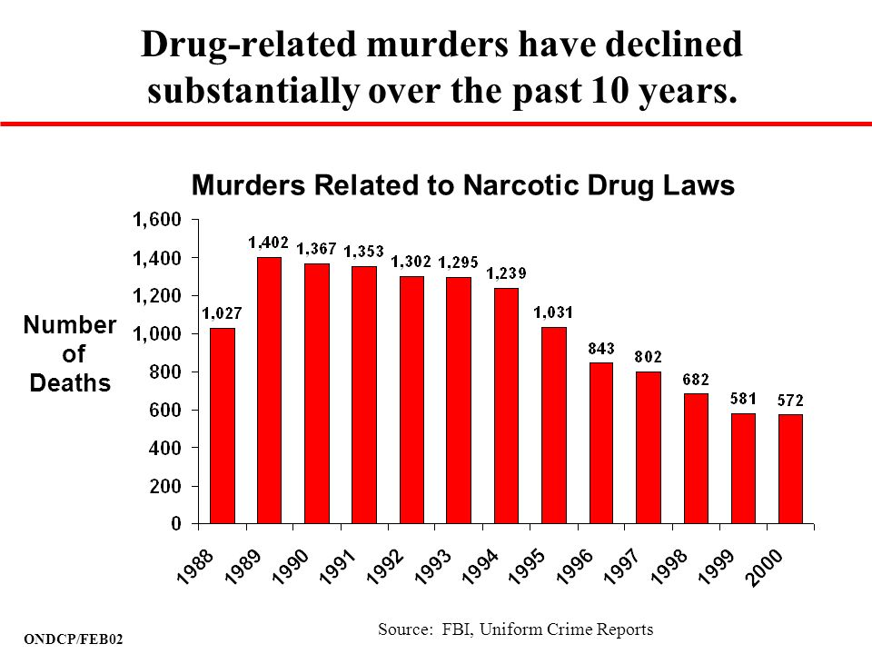 ONDCP/FEB02 Drug-related murders have declined substantially over the past 10 years. Source: FBI, Uniform Crime Reports Murders Related to Narcotic Dr