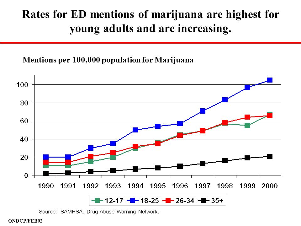 ONDCP/FEB02 Mentions per 100,000 population for Marijuana Rates for ED mentions of marijuana are highest for young adults and are increasing. Source: