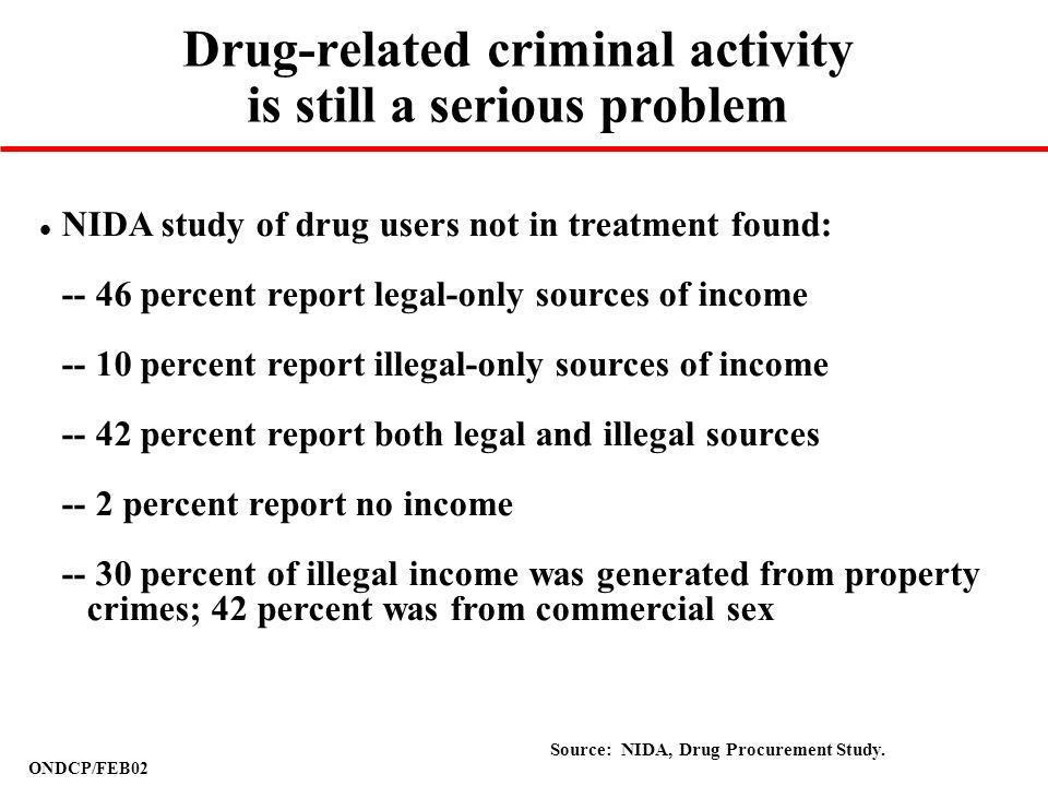 ONDCP/FEB02 Drug-related criminal activity is still a serious problem Source: NIDA, Drug Procurement Study. l NIDA study of drug users not in treatmen
