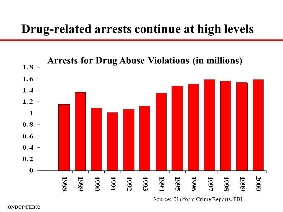ONDCP/FEB02 Drug-related arrests continue at high levels Source: Uniform Crime Reports, FBI. Arrests for Drug Abuse Violations (in millions)