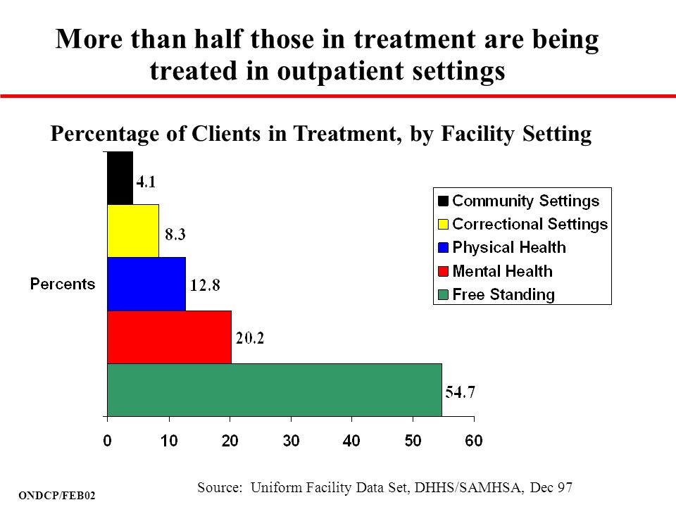 ONDCP/FEB02 More than half those in treatment are being treated in outpatient settings Percentage of Clients in Treatment, by Facility Setting Source: