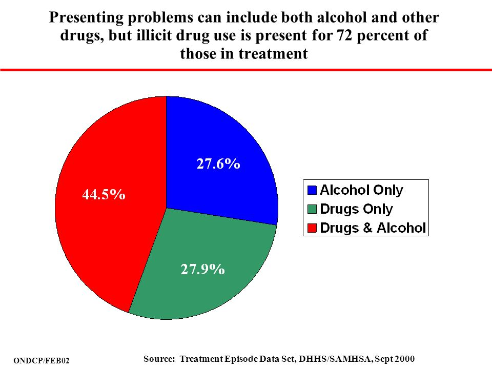 ONDCP/FEB02 Presenting problems can include both alcohol and other drugs, but illicit drug use is present for 72 percent of those in treatment Source: