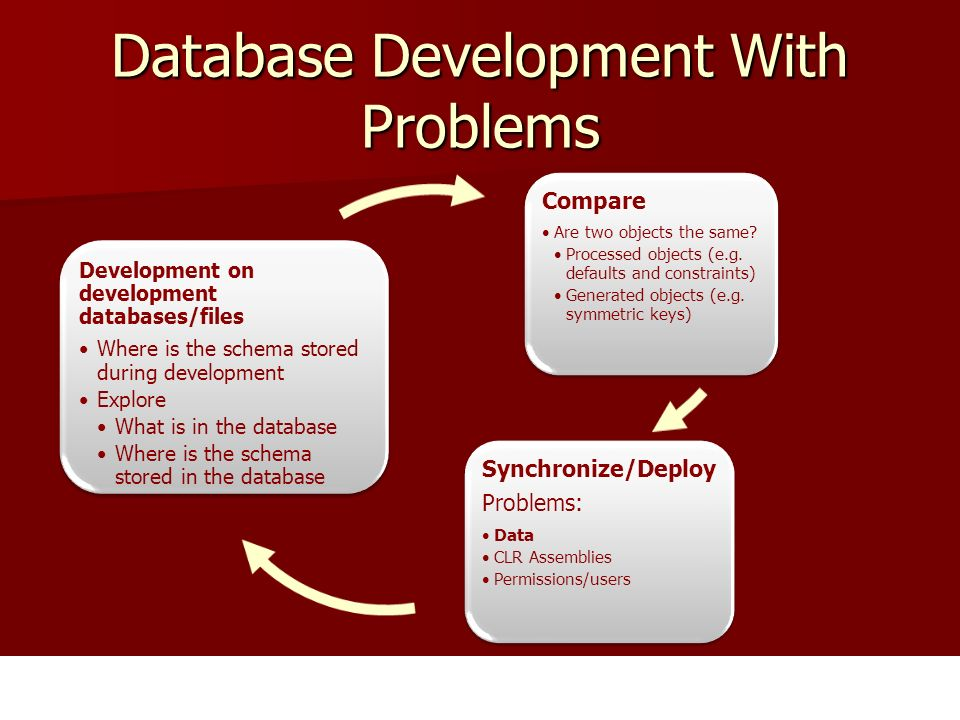 Database Development With Problems Development on development databases/files Where is the schema stored during development Explore What is in the dat