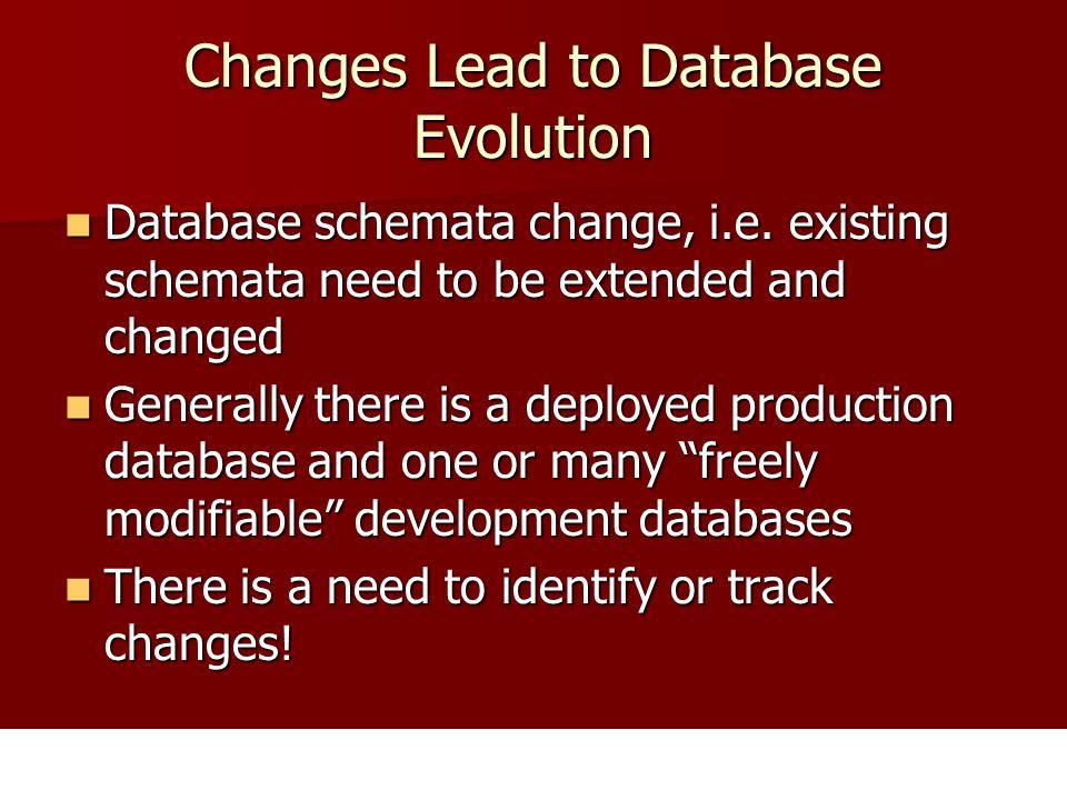Database Development Development on the database Compare development database with production/staging database Synchronize/Deploy
