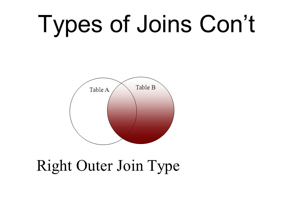 Types of Joins Cont Right Outer Join Type Table A Table B