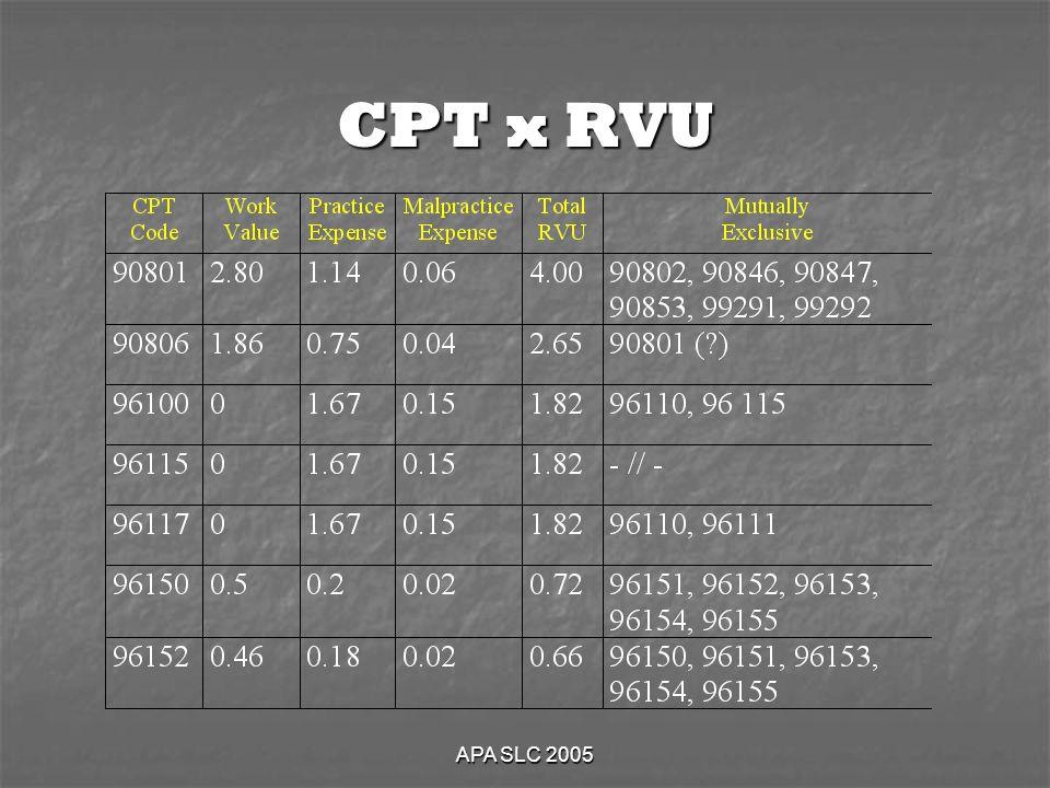 APA SLC 2005 CPT x RVU