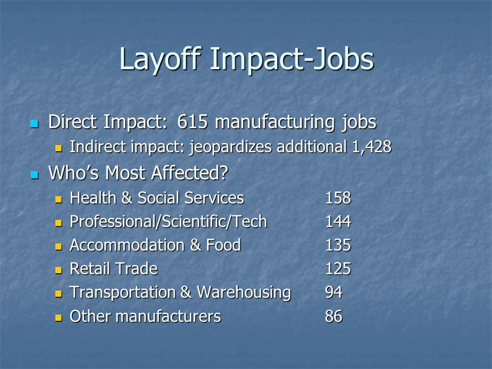 Layoff Impact-Jobs Direct Impact:615 manufacturing jobs Direct Impact:615 manufacturing jobs Indirect impact: jeopardizes additional 1,428 Indirect impact: jeopardizes additional 1,428 Whos Most Affected.