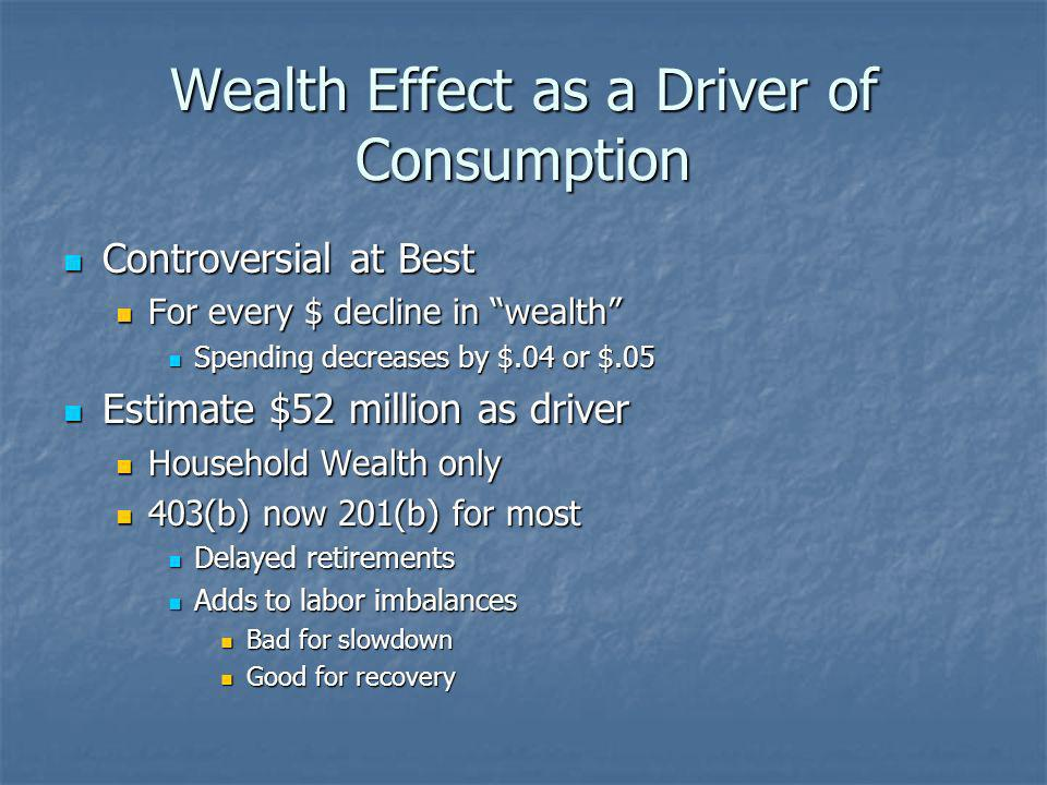 Wealth Effect as a Driver of Consumption Controversial at Best Controversial at Best For every $ decline in wealth For every $ decline in wealth Spending decreases by $.04 or $.05 Spending decreases by $.04 or $.05 Estimate $52 million as driver Estimate $52 million as driver Household Wealth only Household Wealth only 403(b) now 201(b) for most 403(b) now 201(b) for most Delayed retirements Delayed retirements Adds to labor imbalances Adds to labor imbalances Bad for slowdown Bad for slowdown Good for recovery Good for recovery
