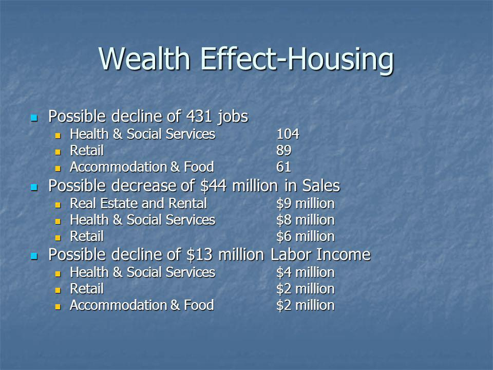 Wealth Effect-Housing Possible decline of 431 jobs Possible decline of 431 jobs Health & Social Services104 Health & Social Services104 Retail89 Retail89 Accommodation & Food61 Accommodation & Food61 Possible decrease of $44 million in Sales Possible decrease of $44 million in Sales Real Estate and Rental$9 million Real Estate and Rental$9 million Health & Social Services$8 million Health & Social Services$8 million Retail$6 million Retail$6 million Possible decline of $13 million Labor Income Possible decline of $13 million Labor Income Health & Social Services$4 million Health & Social Services$4 million Retail$2 million Retail$2 million Accommodation & Food$2 million Accommodation & Food$2 million