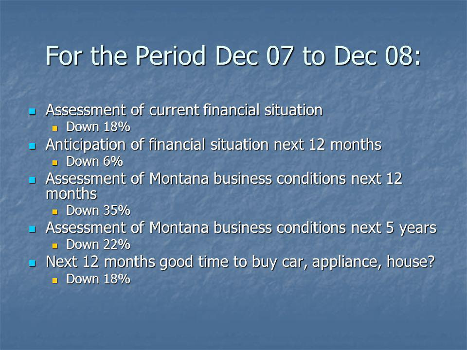 For the Period Dec 07 to Dec 08: Assessment of current financial situation Assessment of current financial situation Down 18% Down 18% Anticipation of financial situation next 12 months Anticipation of financial situation next 12 months Down 6% Down 6% Assessment of Montana business conditions next 12 months Assessment of Montana business conditions next 12 months Down 35% Down 35% Assessment of Montana business conditions next 5 years Assessment of Montana business conditions next 5 years Down 22% Down 22% Next 12 months good time to buy car, appliance, house.