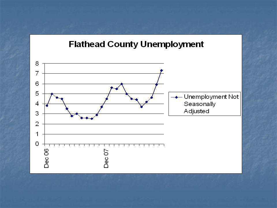 Flathead Unemployment 7.3% preliminary Lagging indicator Lagging indicator Relative to….