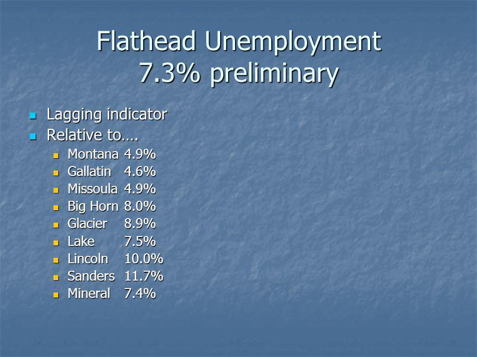 Flathead Unemployment 7.3% preliminary Lagging indicator Lagging indicator Relative to…. Relative to…. Montana4.9% Montana4.9% Gallatin 4.6% Gallatin