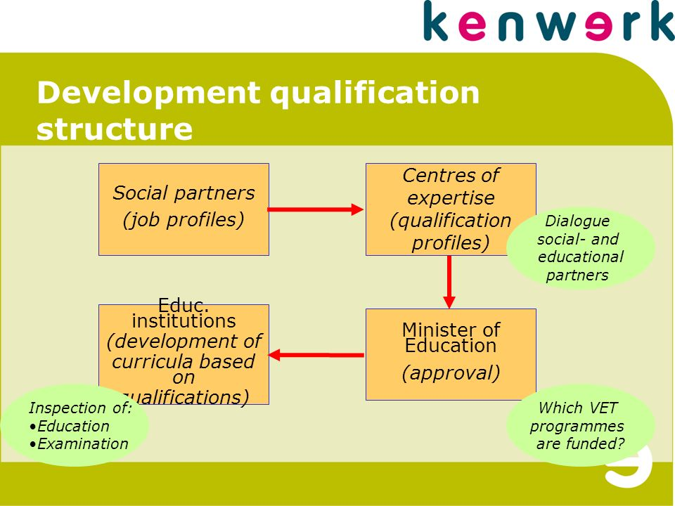 Development qualification structure Educ.