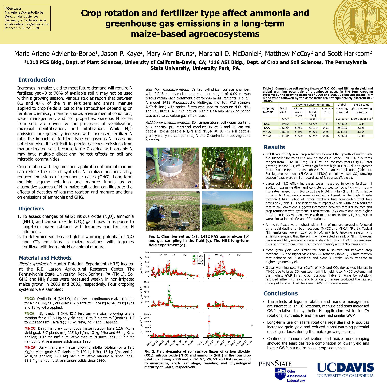 Introduction *Contact: Ma. Arlene Adviento-Borbe Dept. of Plant Sciences University of California-Davis aaadvientoborbe@ucdavis.edu Phone: 1-530-754-5