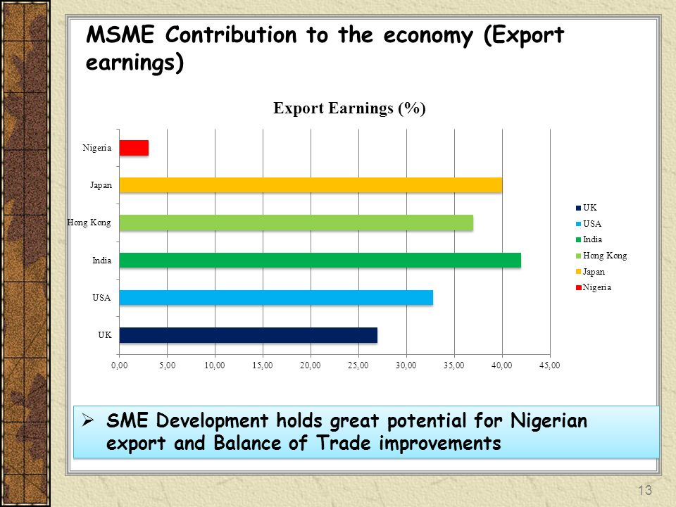 MSME Contribution to the economy (Export earnings) SME Development holds great potential for Nigerian export and Balance of Trade improvements 13