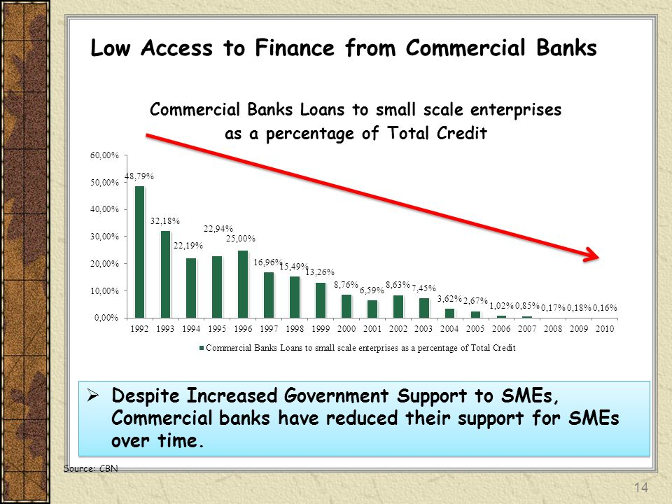 Low Access to Finance from Commercial Banks Despite Increased Government Support to SMEs, Commercial banks have reduced their support for SMEs over ti