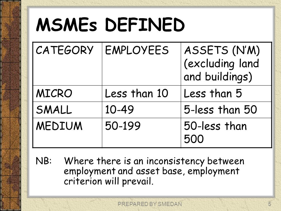 PREPARED BY SMEDAN5 MSMEs DEFINED NB: Where there is an inconsistency between employment and asset base, employment criterion will prevail. CATEGORYEM