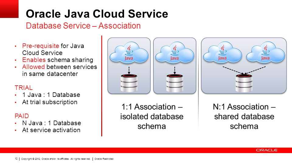 Copyright © 2012, Oracle and/or its affiliates. All rights reserved.Oracle Restricted 12 Pre-requisite for Java Cloud Service Enables schema sharing A
