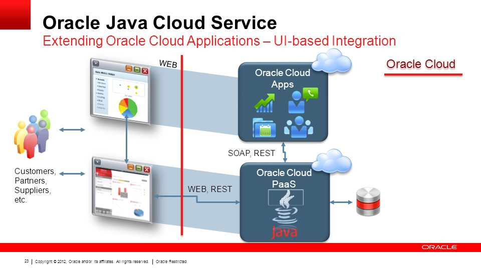 Copyright © 2012, Oracle and/or its affiliates. All rights reserved.Oracle Restricted 23 Oracle Java Cloud Service Extending Oracle Cloud Applications