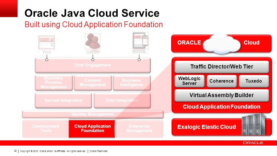 Copyright © 2012, Oracle and/or its affiliates. All rights reserved.Oracle Restricted 25 Oracle Java Cloud Service Built using Cloud Application Found