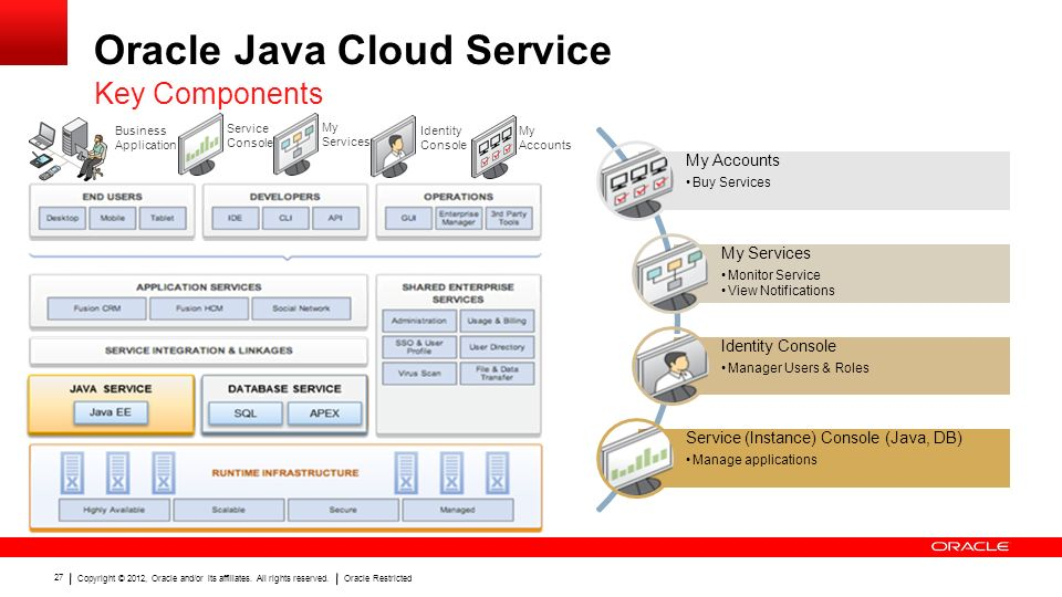 Copyright © 2012, Oracle and/or its affiliates. All rights reserved.Oracle Restricted 27 Oracle Java Cloud Service Key Components My Services My Accou