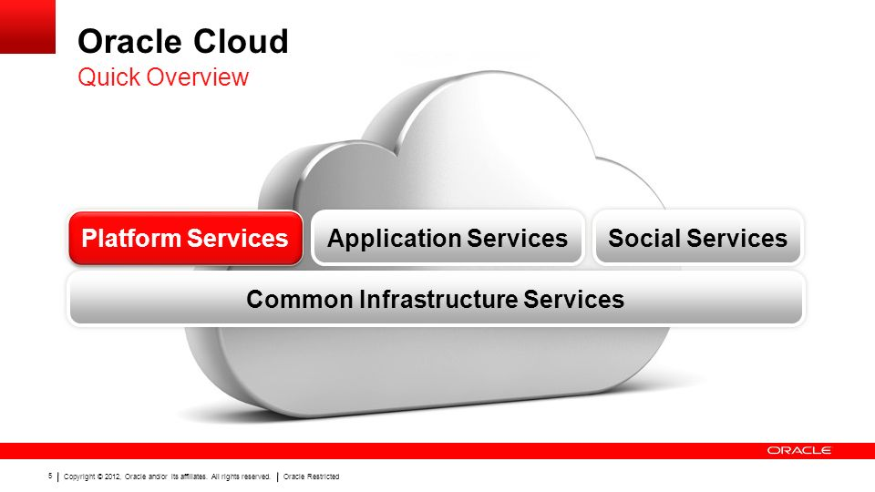 Copyright © 2012, Oracle and/or its affiliates. All rights reserved.Oracle Restricted 5 Oracle Cloud Quick Overview Platform Services