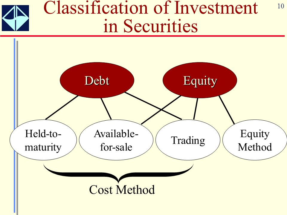10 Available- for-sale Trading Held-to- maturity Debt Equity Method Equity Classification of Investment in Securities Cost Method