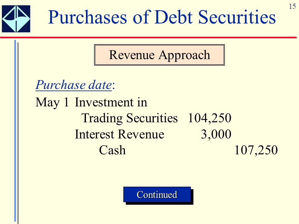 15 Purchases of Debt Securities May 1 Investment in Trading Securities104,250 Interest Revenue3,000 Cash107,250 Purchase date: Revenue Approach Contin