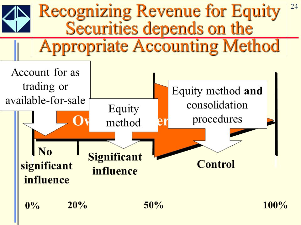 24 Recognizing Revenue for Equity Securities depends on the Appropriate Accounting Method 0% 20%50%100% No significant influence Significant influence