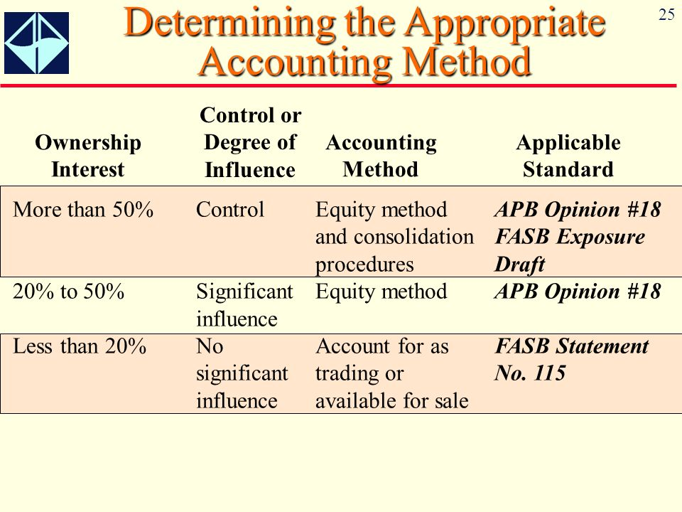25 Determining the Appropriate Accounting Method Ownership Interest Control or Degree of Influence Accounting Method Applicable Standard More than 50%