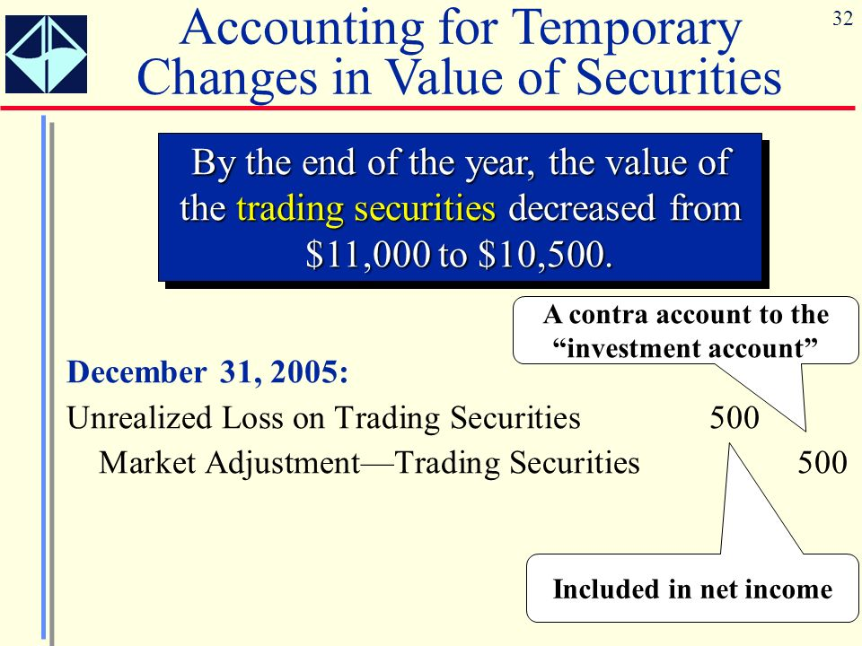 32 December 31, 2005: Unrealized Loss on Trading Securities500 Market AdjustmentTrading Securities500 By the end of the year, the value of the trading