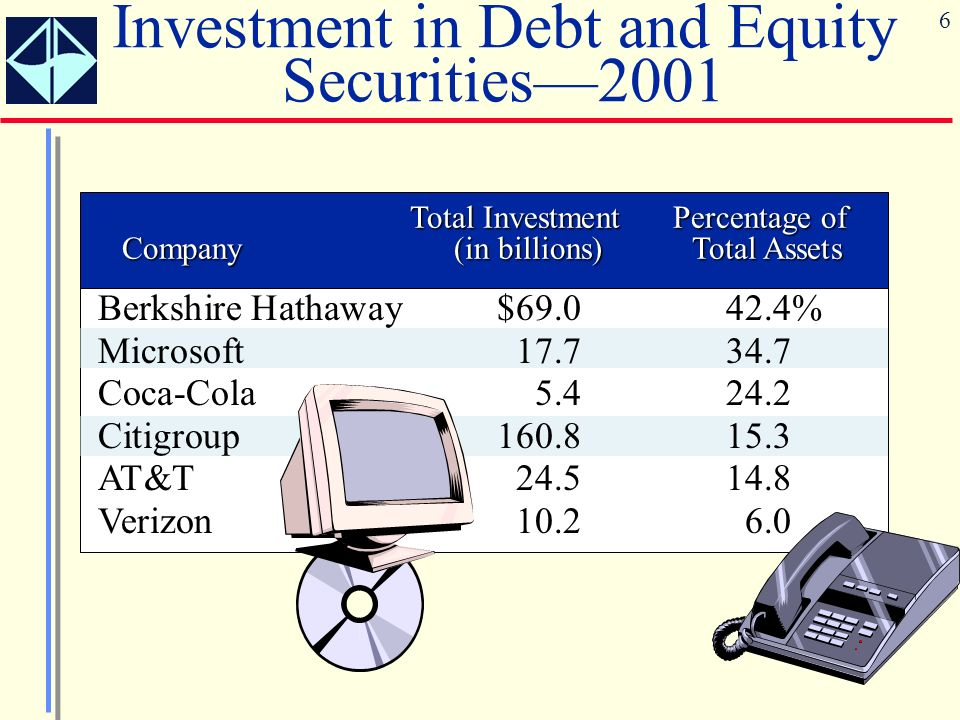 6 Investment in Debt and Equity Securities2001 Total Investment Percentage of Company (in billions) Total Assets Berkshire Hathaway$69.042.4% Microsof