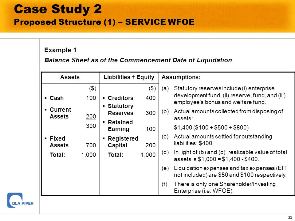 33 Case Study 2 Proposed Structure (1) – SERVICE WFOE Example 1 Balance Sheet as of the Commencement Date of Liquidation AssetsLiabilities + EquityAss