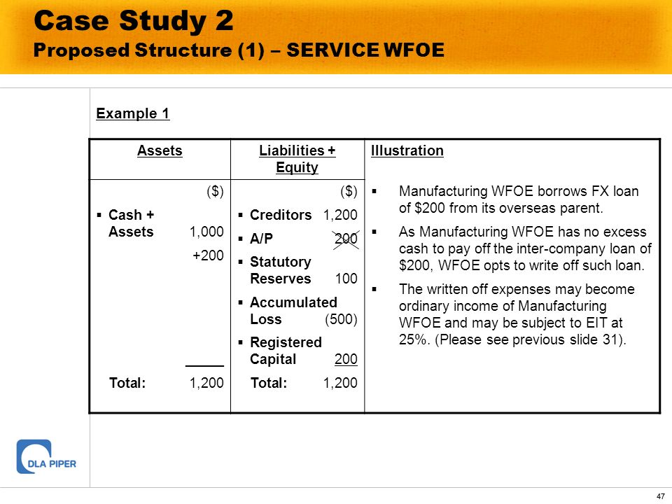 47 Case Study 2 Proposed Structure (1) – SERVICE WFOE Example 1 AssetsLiabilities + Equity Illustration ($) Cash + Assets1,000 +200 _____ Total:1,200