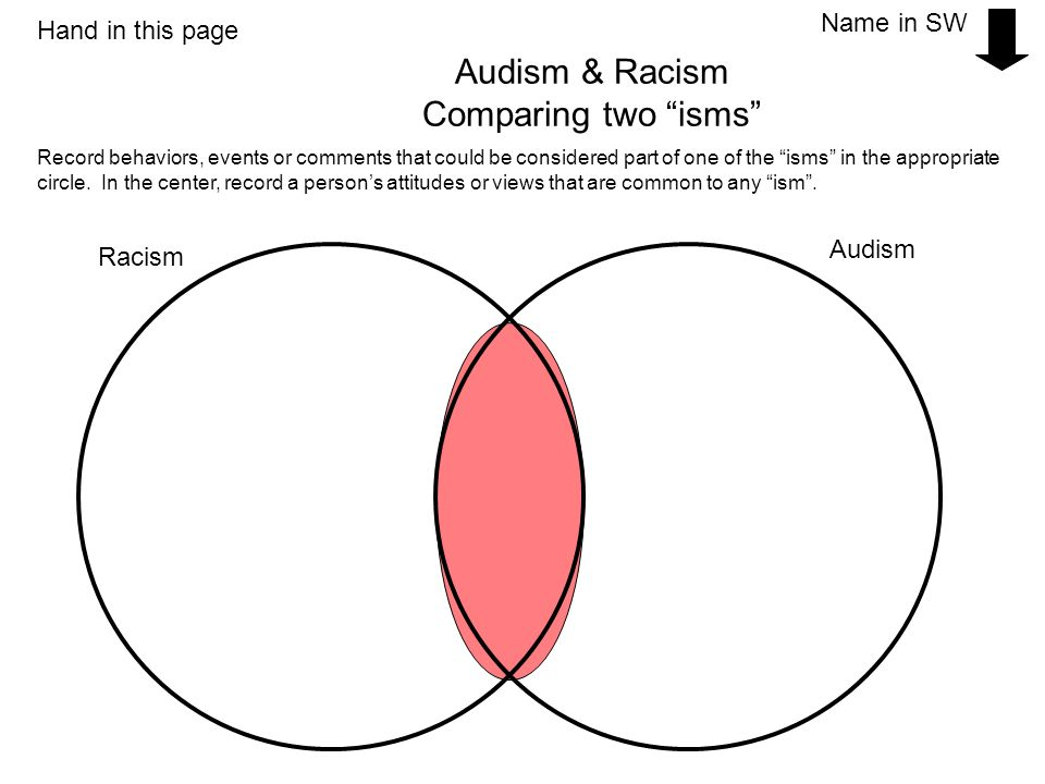 Audism & Racism Comparing two isms Racism Audism Record behaviors, events or comments that could be considered part of one of the isms in the appropri