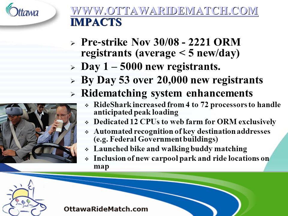 13 WWW.OTTAWARIDEMATCH.COM WWW.OTTAWARIDEMATCH.COM IMPACTS WWW.OTTAWARIDEMATCH.COM WWW.OTTAWARIDEMATCH.COM IMPACTS Pre strike Nov 30/08 - 2221 ORM registrants (average < 5 new/day) Day 1 – 5000 new registrants.