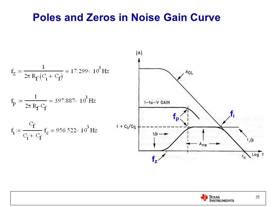39 Poles and Zeros in Noise Gain Curve