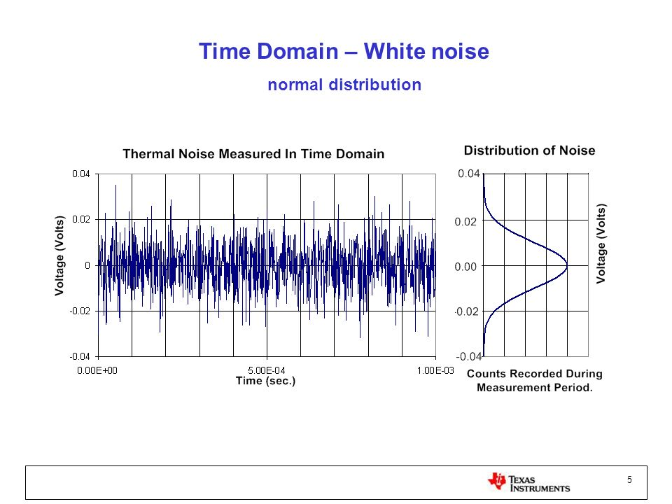 5 Time Domain – White noise normal distribution