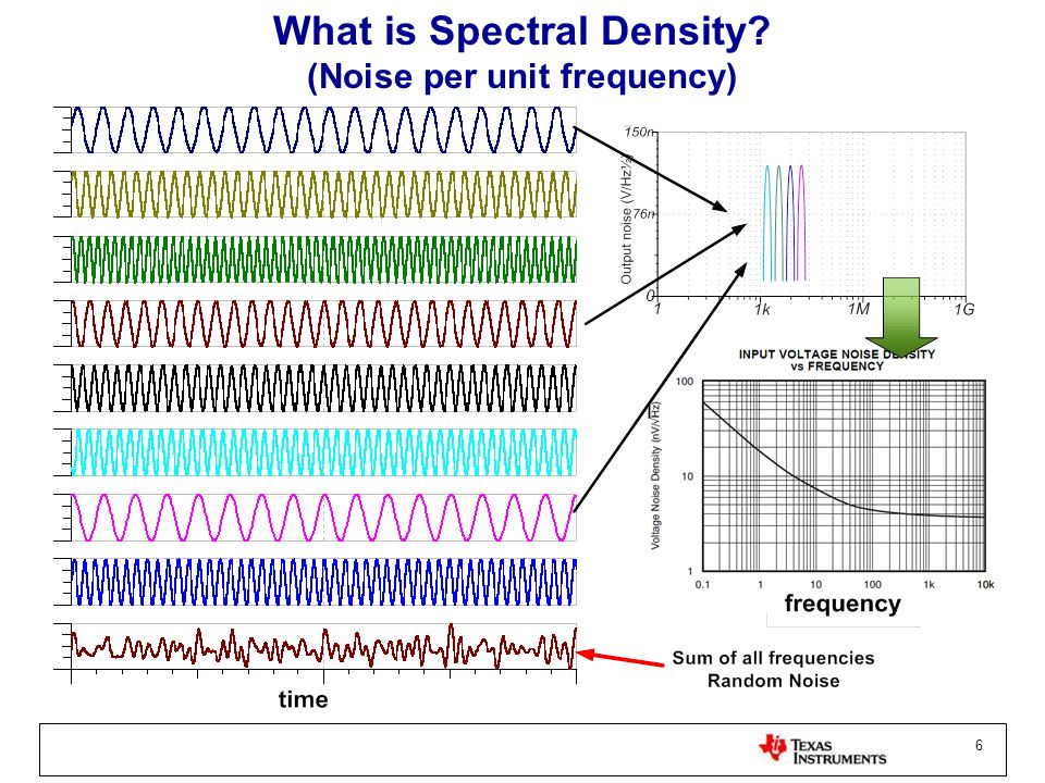 6 What is Spectral Density? (Noise per unit frequency)