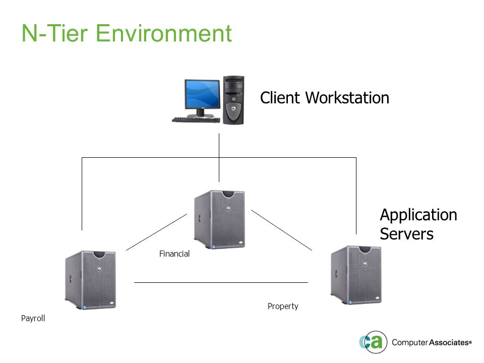 N-Tier Environment Client Workstation Application Servers Payroll Financial Property