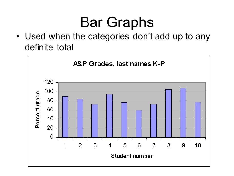 Bar Graphs Used when the categories dont add up to any definite total