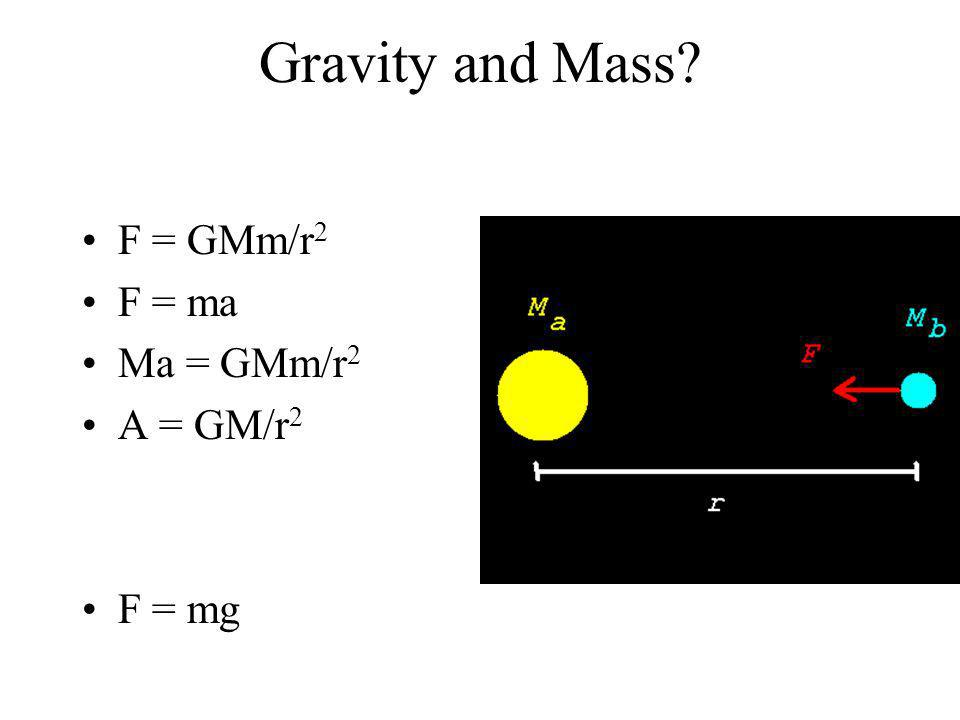 Gravity and Mass? F = GMm/r 2 F = ma Ma = GMm/r 2 A = GM/r 2 F = mg