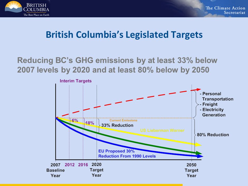 British Columbias Legislated Targets Reducing BCs GHG emissions by at least 33% below 2007 levels by 2020 and at least 80% below by 2050