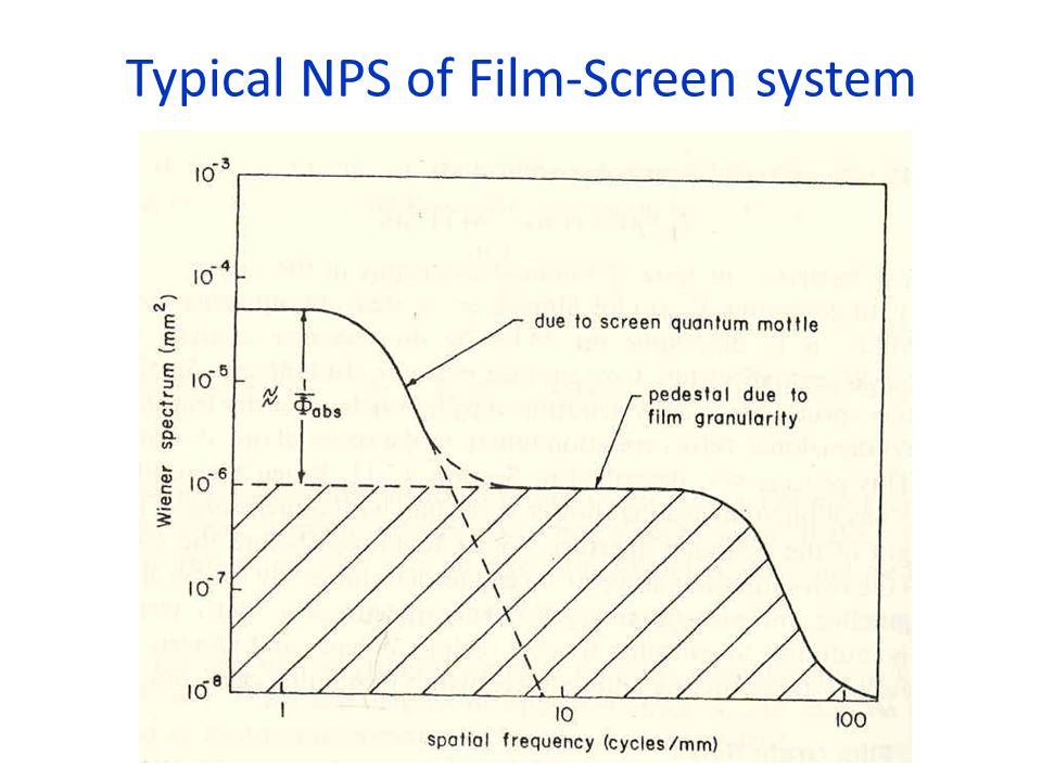 Typical NPS of Film-Screen system