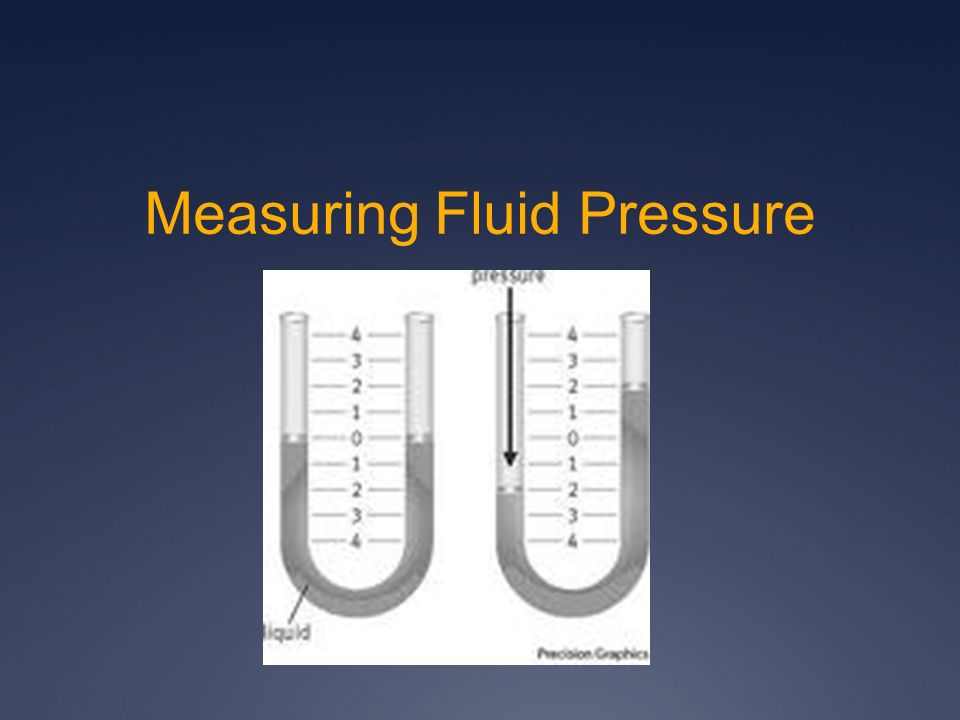 Measuring Fluid Pressure