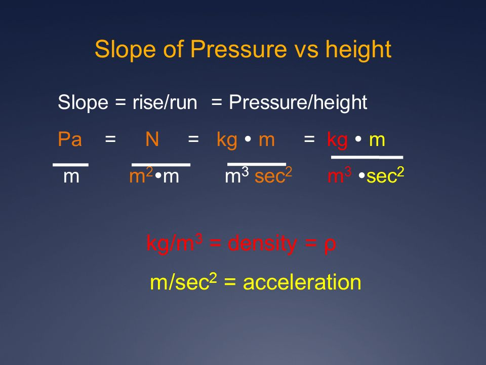Slope of Pressure vs height Slope = rise/run = Pressure/height Pa = N = kg m = kg m m m 2 m m 3 sec 2 m 3 sec 2 kg/m 3 = density = ρ m/sec 2 = acceler