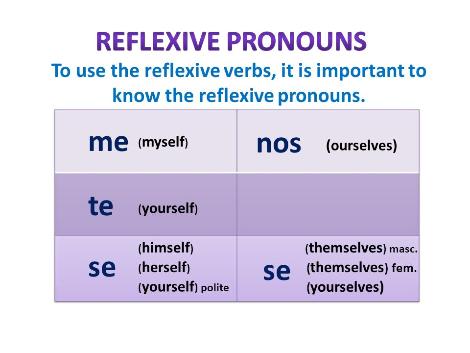 To use the reflexive verbs, it is important to know the reflexive pronouns. ( herself ) ( himself ) ( yourself ) polite ( yourself ) ( myself ) (ourse