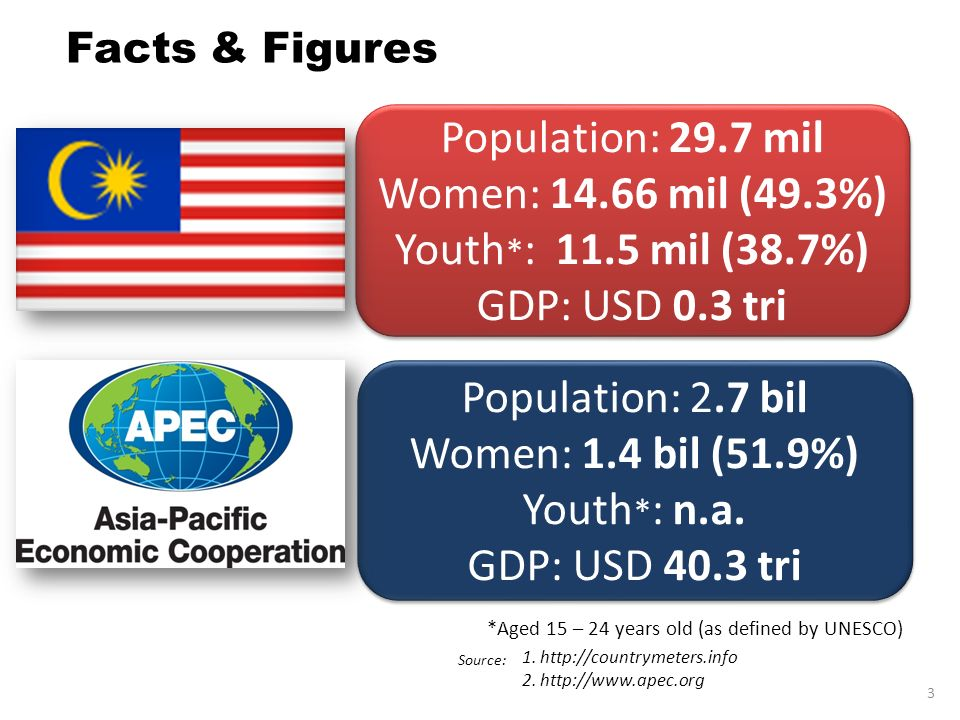 1. http://countrymeters.info 2. http://www.apec.org Population: 2.7 bil Women: 1.4 bil (51.9%) Youth * : n.a. GDP: USD 40.3 tri Population: 2.7 bil Wo