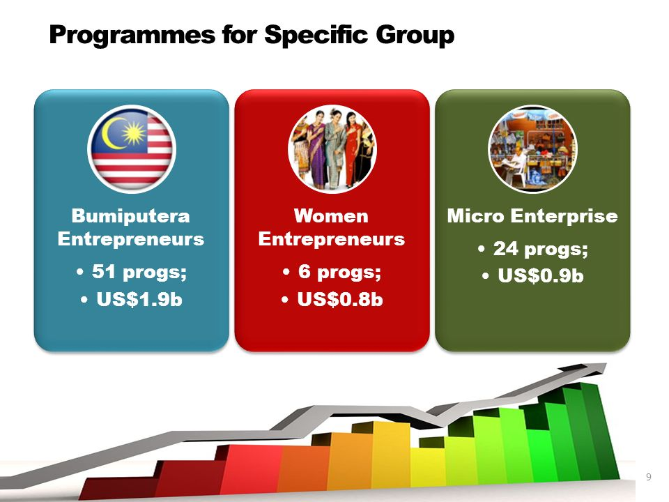 9 Programmes for Specific Group Bumiputera Entrepreneurs 51 progs; US$1.9b Women Entrepreneurs 6 progs; US$0.8b Micro Enterprise 24 progs; US$0.9b